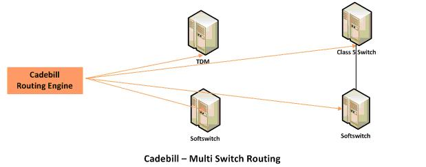 Callrouting Multiswitch