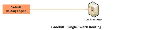 Callrouting Singleswitch