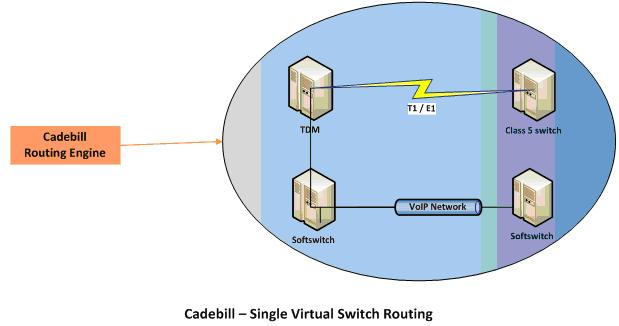 Callrouting Singlevirtualswitch